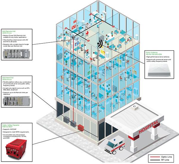 Hospital in building DAS