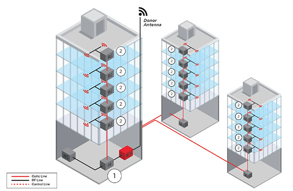 Graphic of signal distribution in building